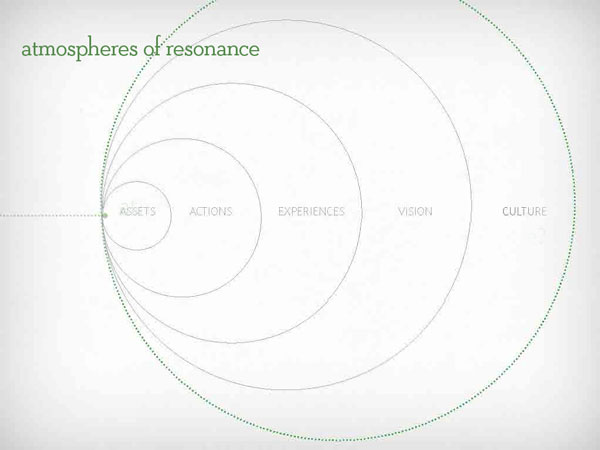 atmospheres-of-resonance