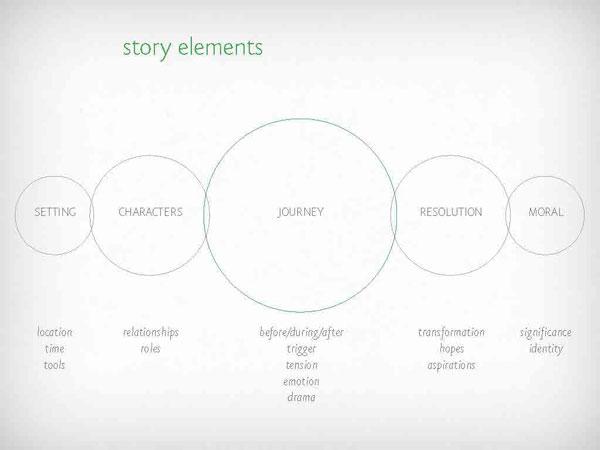 story-elements