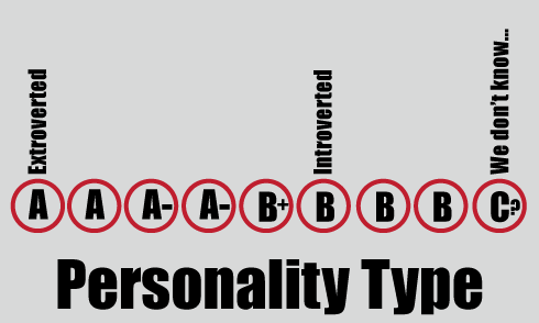 Personality-Type